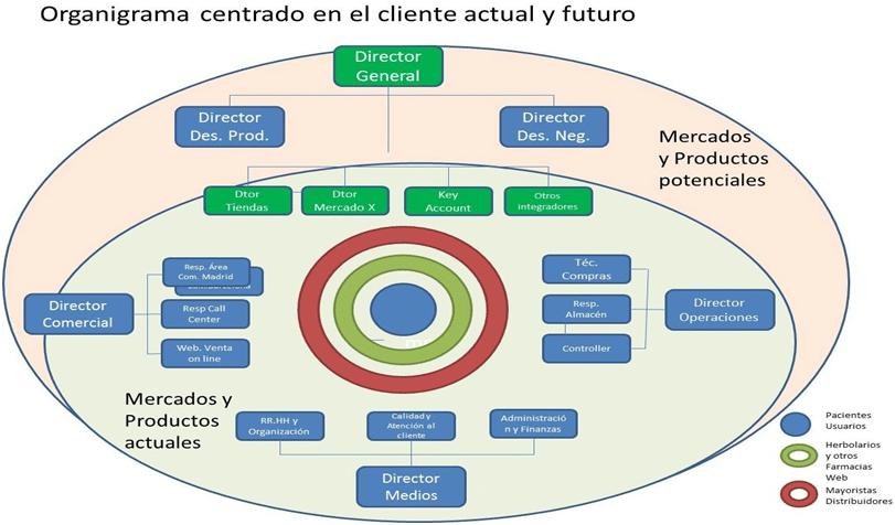 Organigrama estructura organizativa en marketing digital